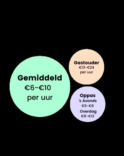 Drie ronde cirkels met informatie over het salaris van onze oppassers en gastouders